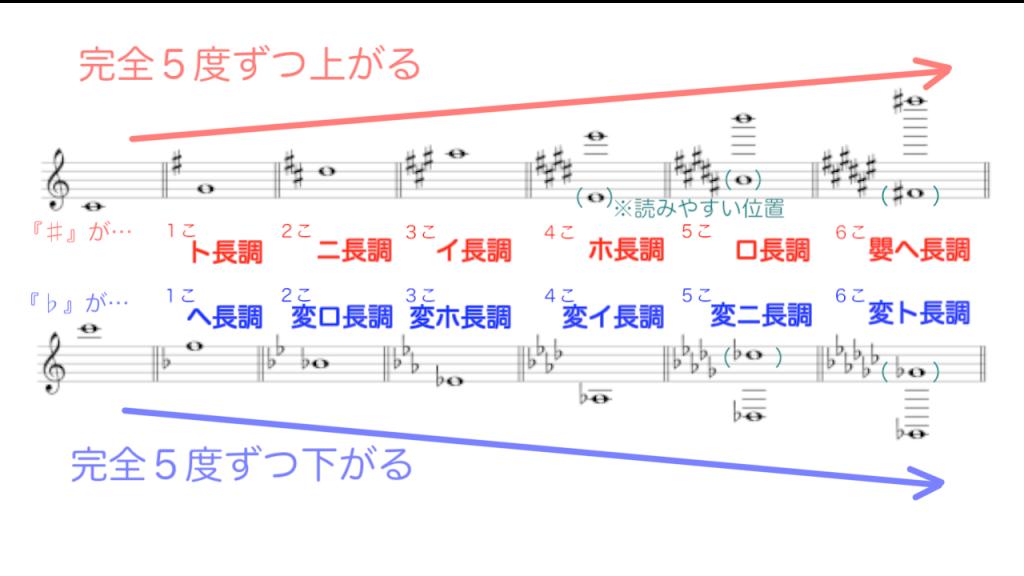 短調 の 違い 長調 と 調 (音楽)